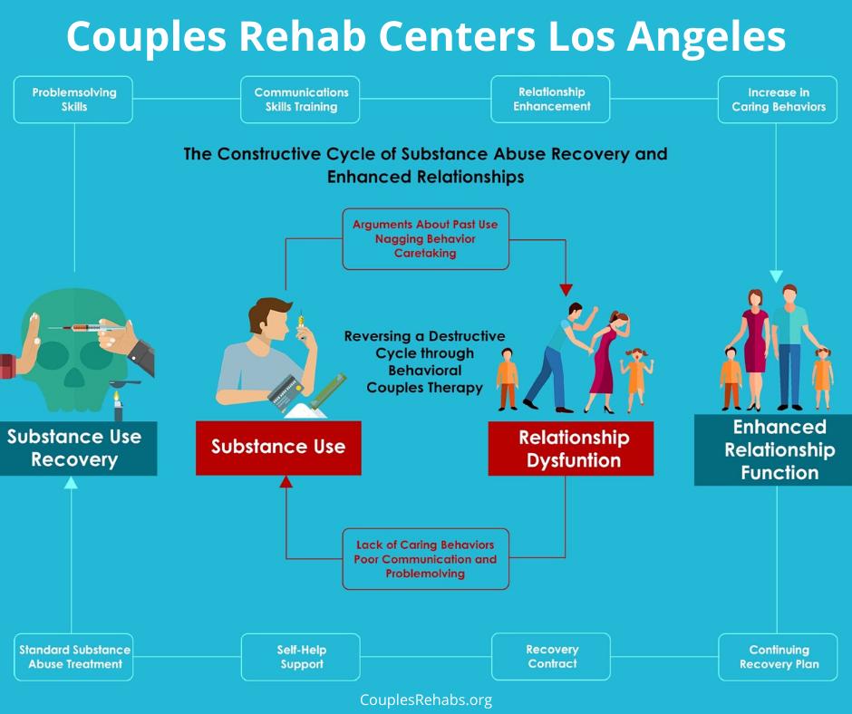 Couples Drug Rehab Los Angeles Couple Rehabs